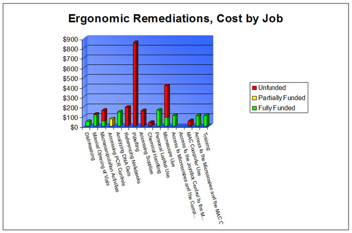 Cost by Job