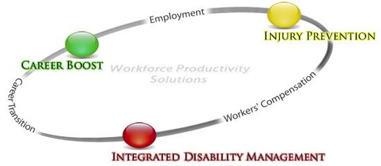 Workforce Productivity Solutions Cirle